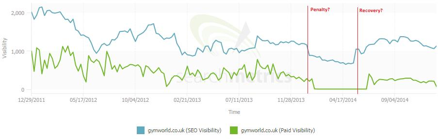 Gym World searchmetrics