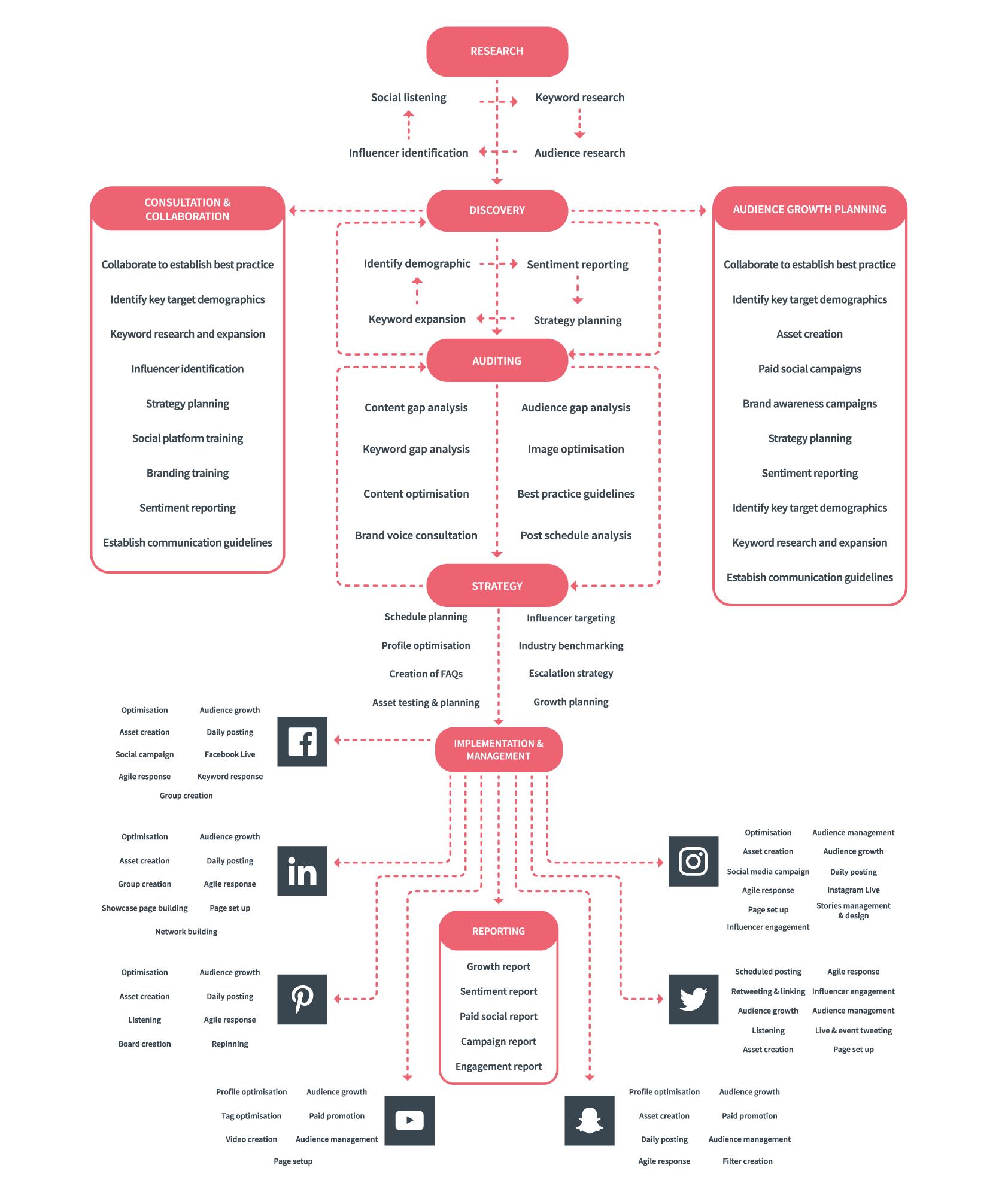 Click Consult's Social Media Strategy Process