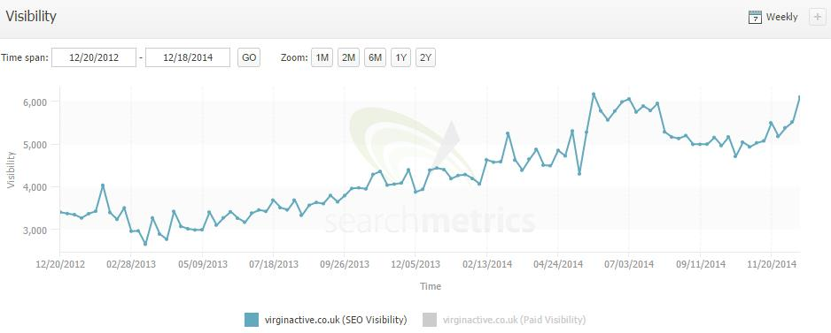 VA backlink profile analysis