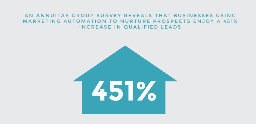 businesses using marketing automation to nurture prospects enjoy 451% increases in qualified leads