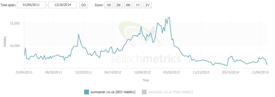 sunmaster seo visibility