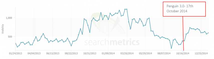 4 - ecigs search metrics VIP penguin