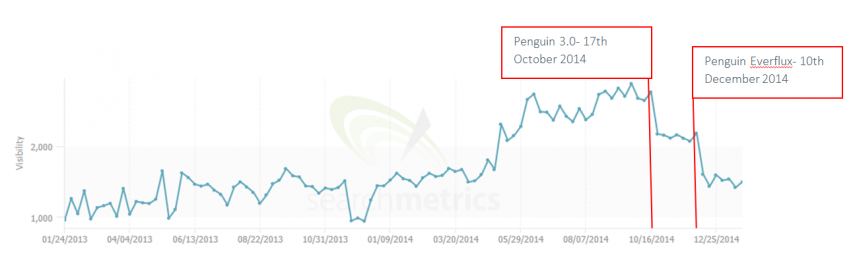 6 - ecigs totallywicked search metrics Penguin