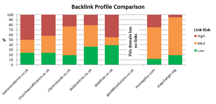 7 debt management backlink summary table