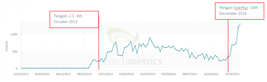 8 - ecigs vype search metrics Penguin