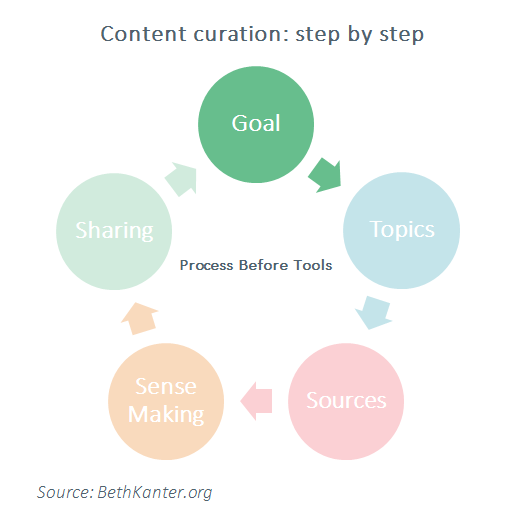 content curation cycle