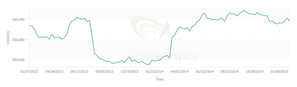 1 moneysupermarket searchmetrics