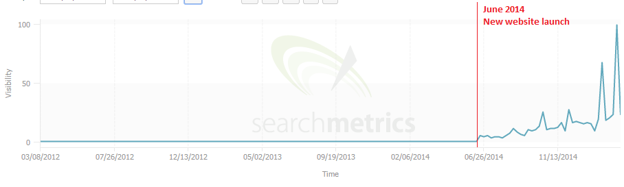 10 search metrics house of watches