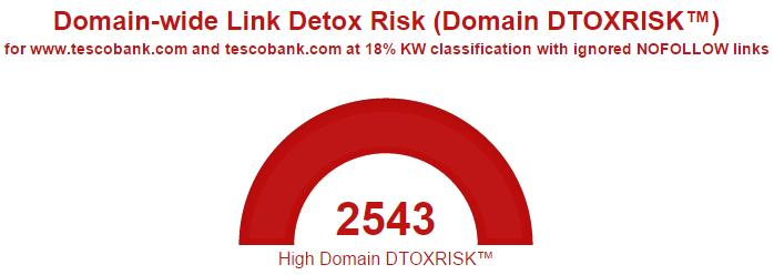 10 tescobank link detox