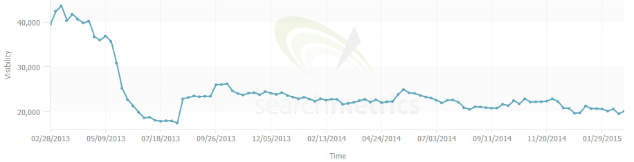 directline search metrics