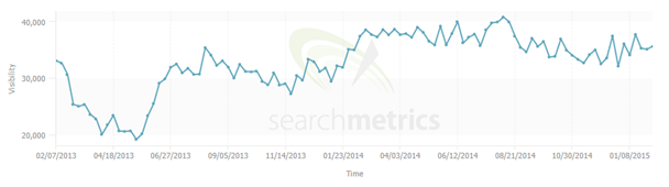 12 sainsbury searchmetrics
