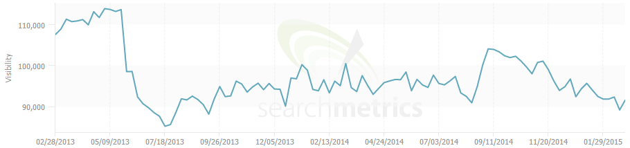 compare the market search metrics