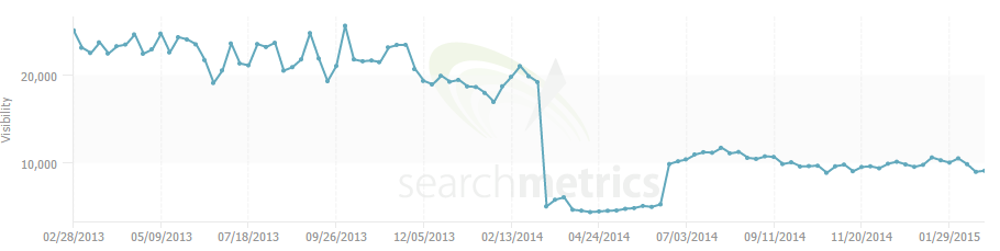 churchill search metrics
