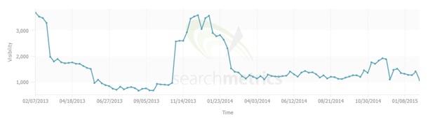 15 columbus direct searchmetrics