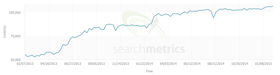 go compare search metrics