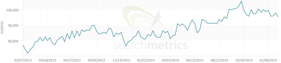 tesco search metrics