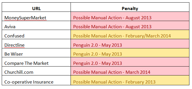penalty summary table