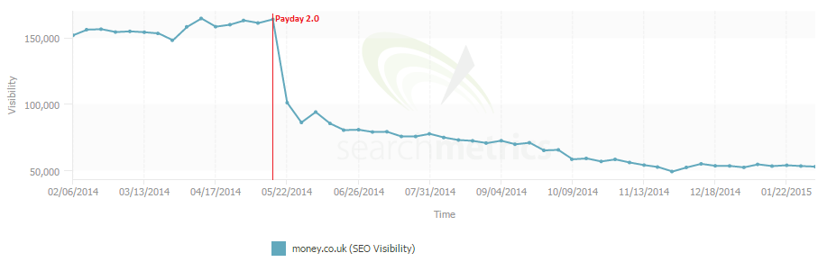 search metrics graph showing seo visibility of money.co.uk