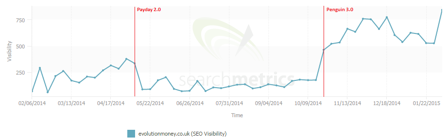 search metrics graph showing search visibility of evolution.co.uk