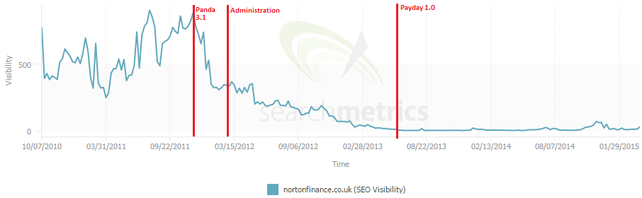 search metrics graph showing search visibility of nortonfinance.co.uk