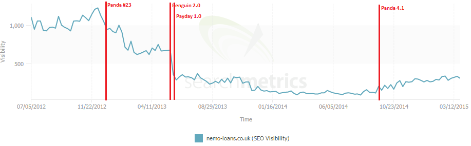 search metrics graph showing search visibility of nemoloans.co.uk
