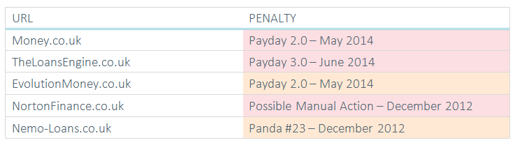 table showing google penalties suffered by secured loans websites