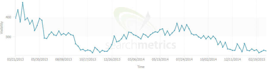 Arden Grange search metrics