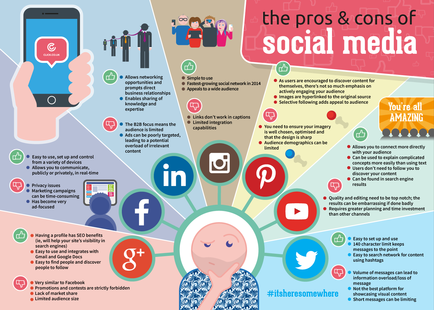 The Pros Cons Of Social Media Infographic Click Consult