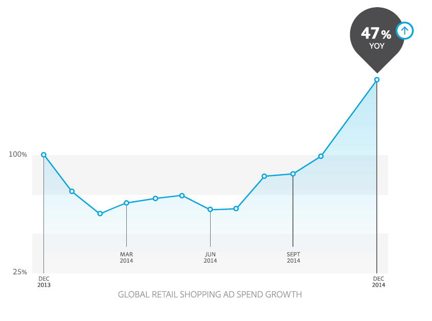 Google shopping ad spend growth
