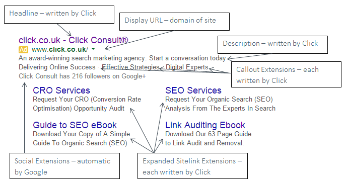 reputation management ppc examples alongside seo