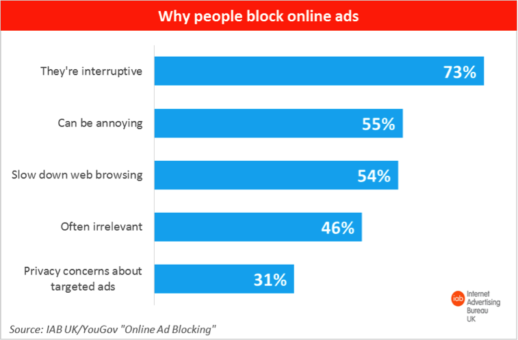 why people block online ads by the IAB