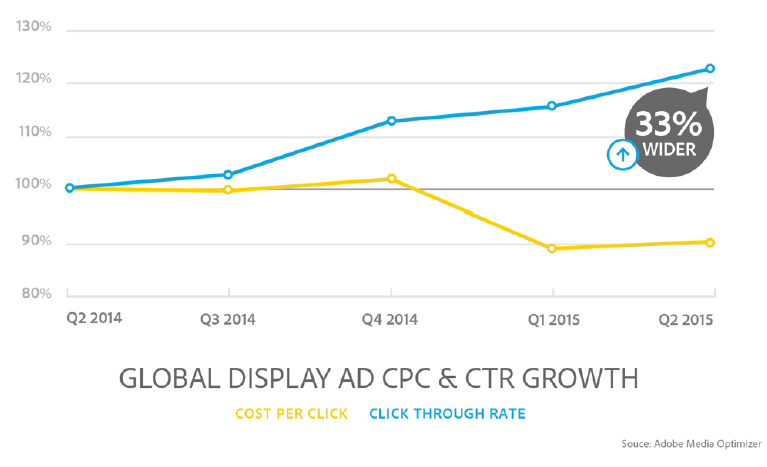 global display ad CPC and CTR growth ADI