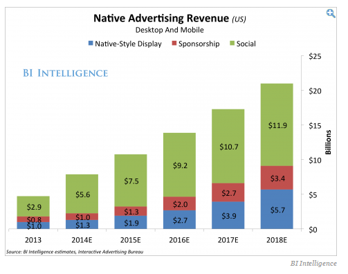 native advertising revenue