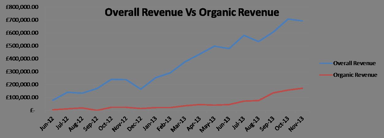 Organic Revenue Chart