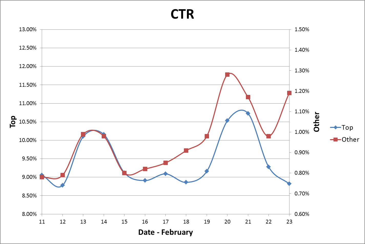 Graph showing average CTR over two weeks.