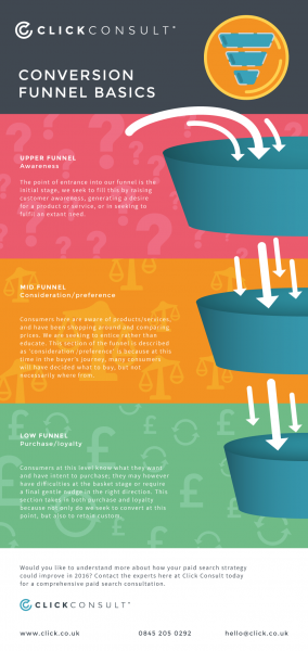Conversion Funnel Basics Infographic