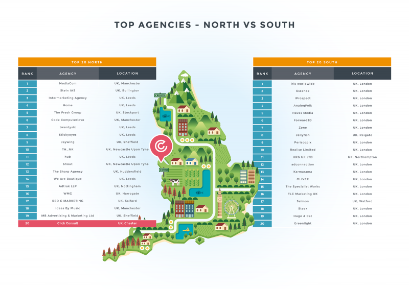 Top 20 Agencies North vs South