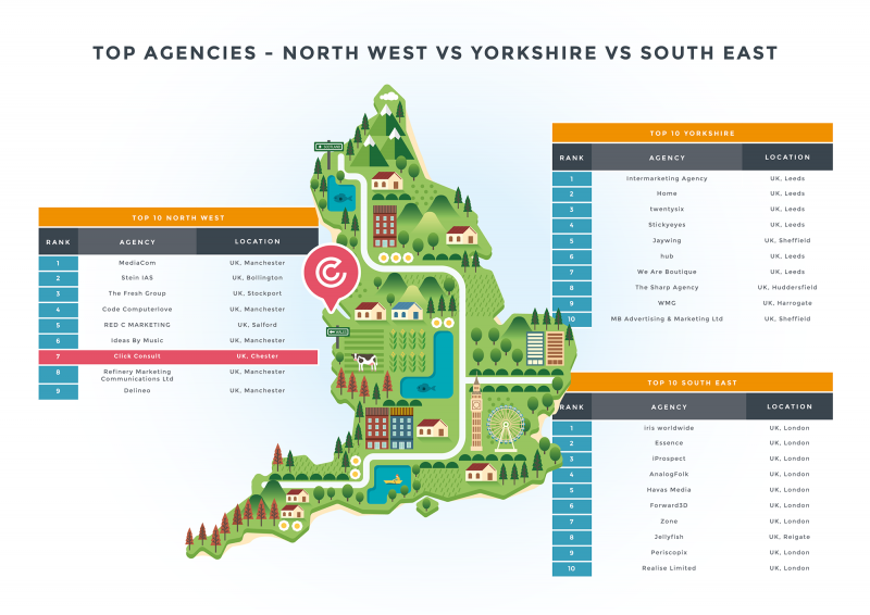 Top 20 Agencies North-West vs South vs Yorkshire