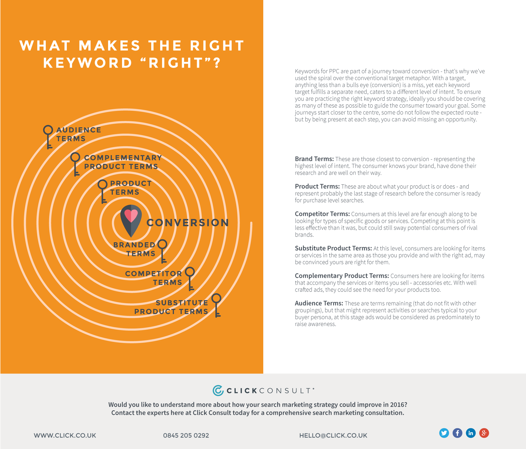 What-makes-the-right-keyword-right infographic