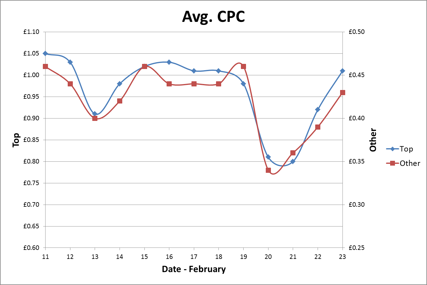 Graph showing average CPC over two weeks.