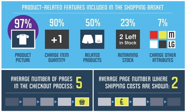 bronto shopping basket infographic