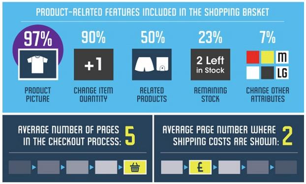 bronto shopping basket infographic