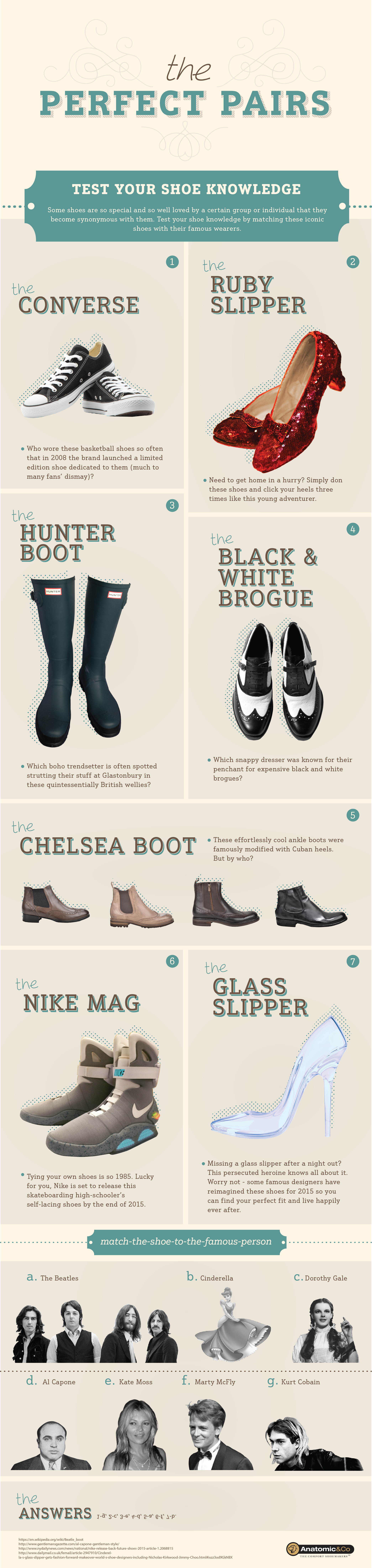 Anatomic shoes infographic content marketing