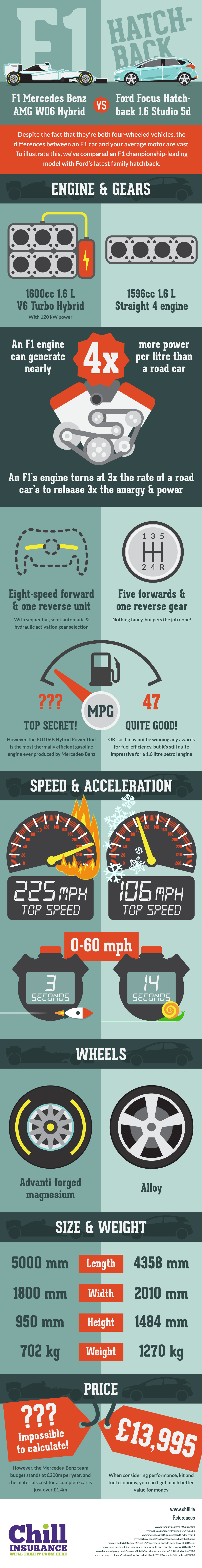 Chill Insurance F1 SEO Infographic Campaign