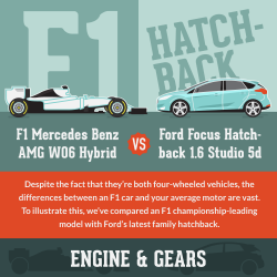 F1-vs-Roadcar infographic