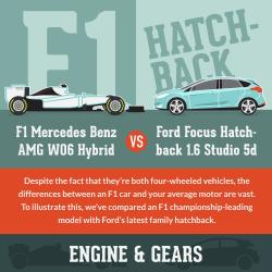 F1-vs-Roadcar infographic