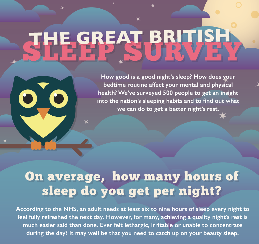 Adjustamatic Great British Sleep Survey infographic for outreach search marketing
