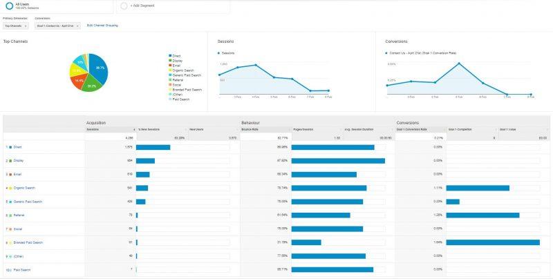Google Analytics Acquisitions