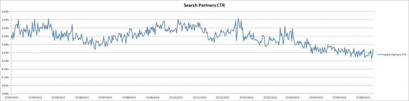 search partner ctr