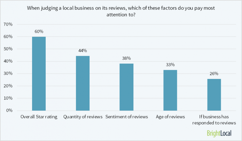 which factors matter most in online reviews